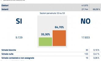 Civitavecchia: referendum costituzionale, i commenti del Sindaco Cozzolino