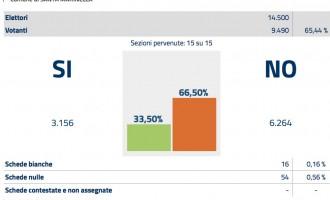 Santa Marinella: referendum costituzionale, i commenti del Sindaco Bacheca
